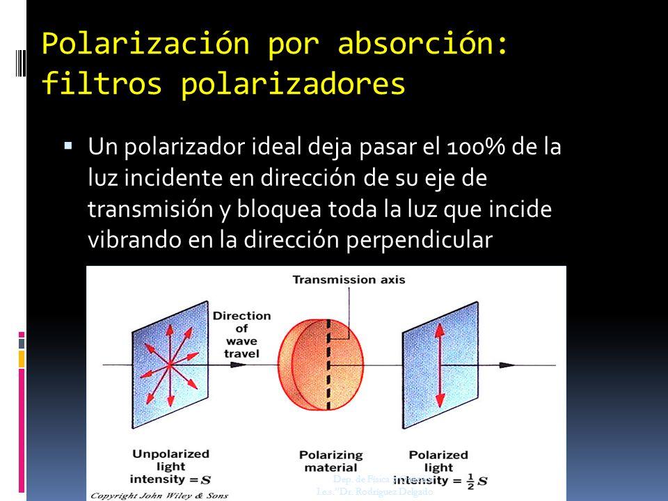 Polarización por absorción: filtros polarizadores