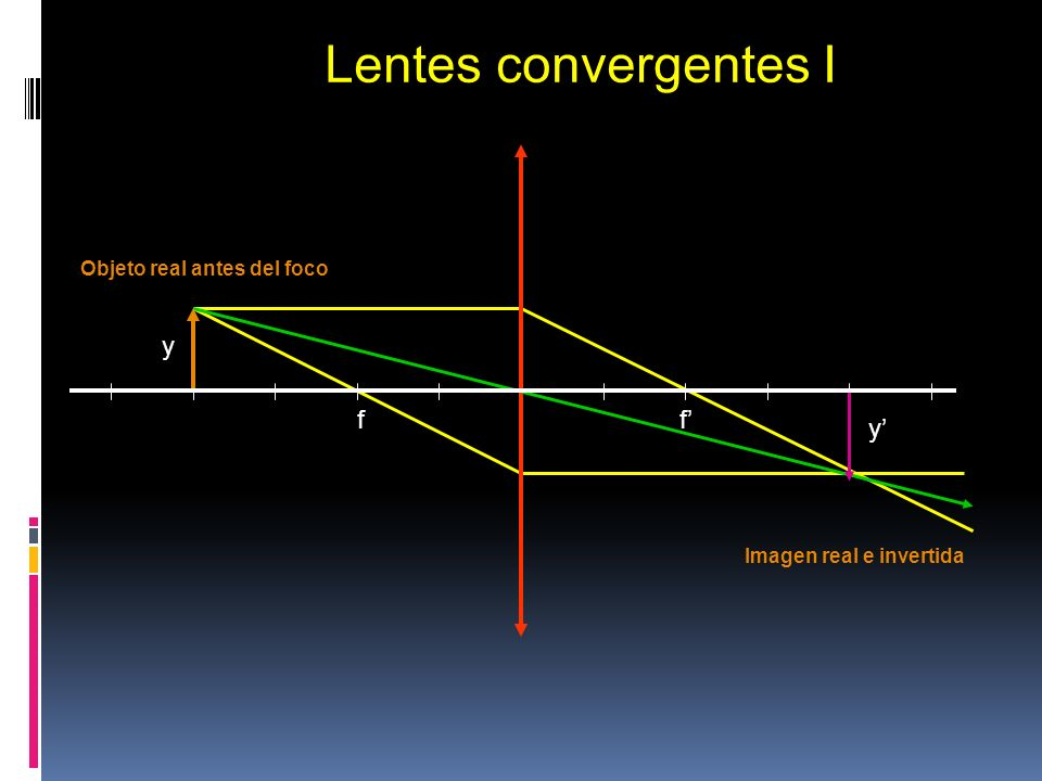 Lentes convergentes I y f f' y' Objeto real antes del foco