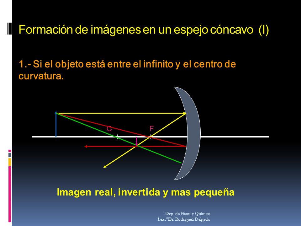 Formación de imágenes en un espejo cóncavo (I)