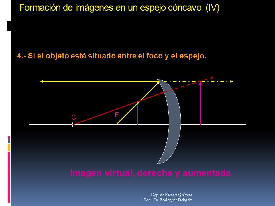 Formación de imágenes en un espejo cóncavo (IV)