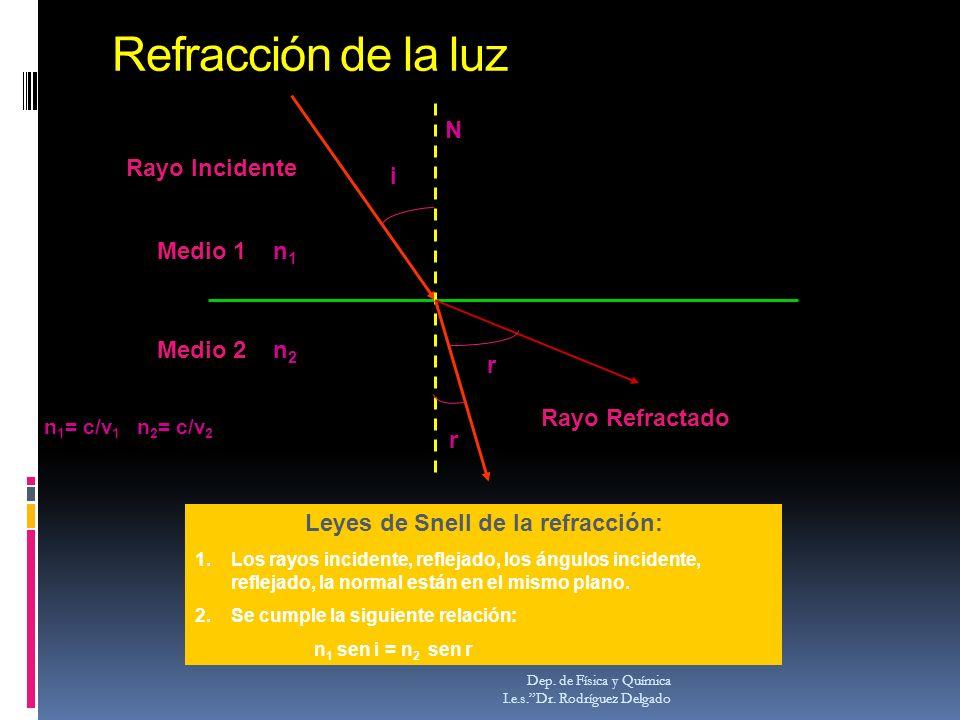 Leyes de Snell de la refracción: