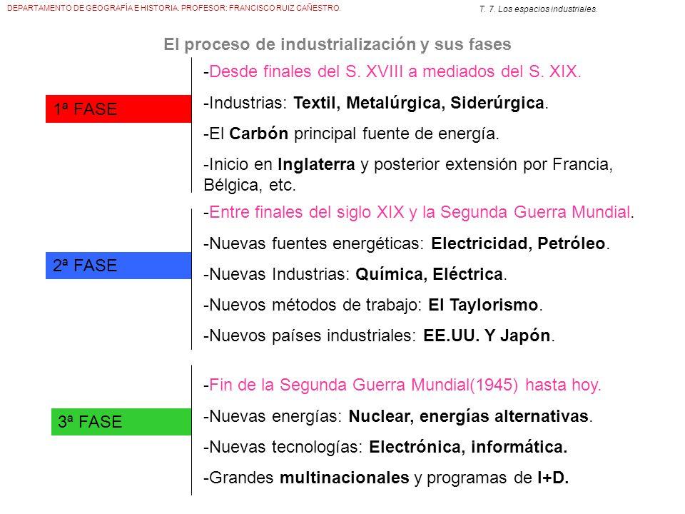 El proceso de industrialización y sus fases