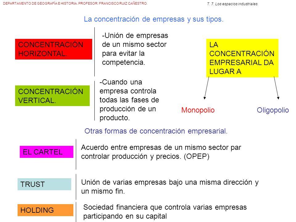 La concentración de empresas y sus tipos.