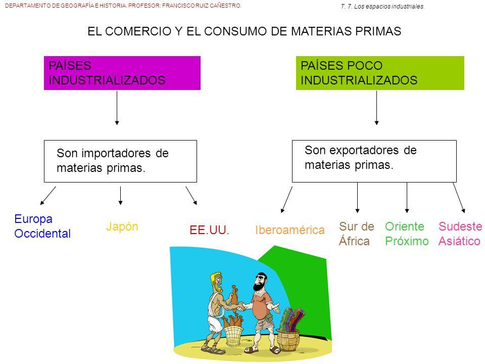 EL COMERCIO Y EL CONSUMO DE MATERIAS PRIMAS