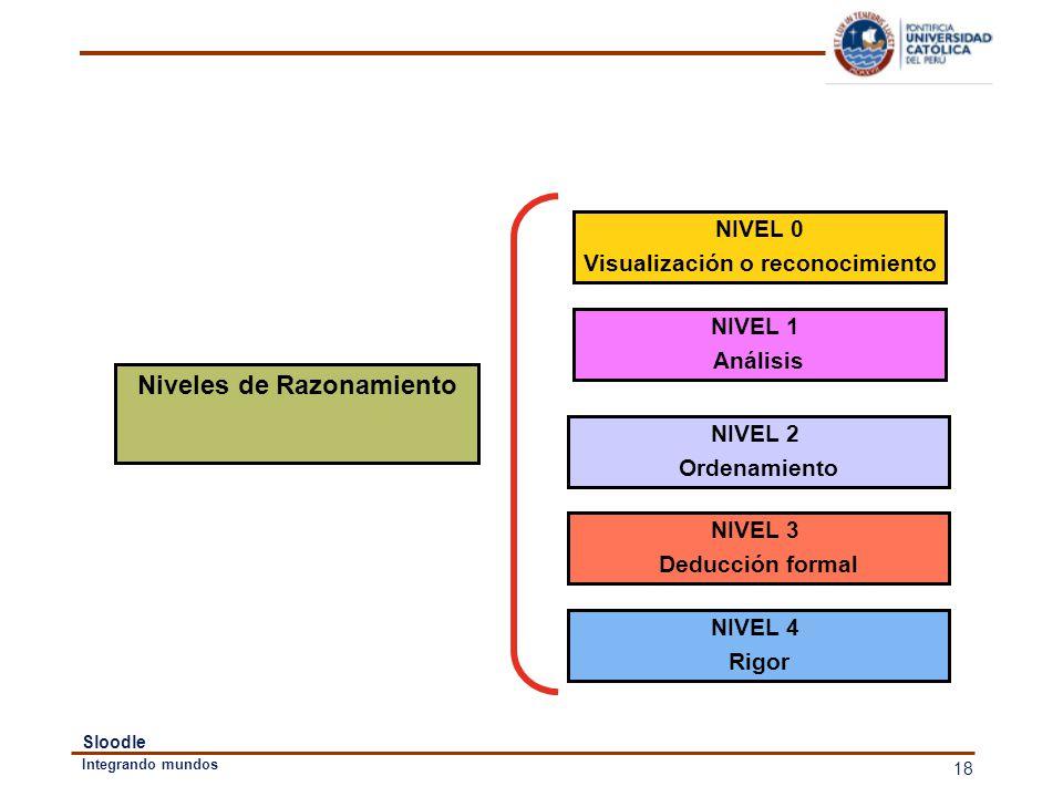 Visualización o reconocimiento Niveles de Razonamiento