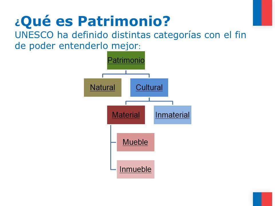 ¿Qué es Patrimonio UNESCO ha definido distintas categorías con el fin de poder entenderlo mejor: