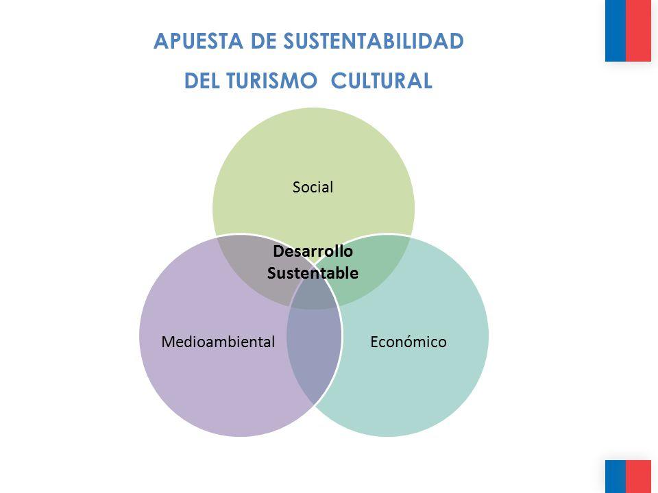 APUESTA DE SUSTENTABILIDAD Desarrollo Sustentable