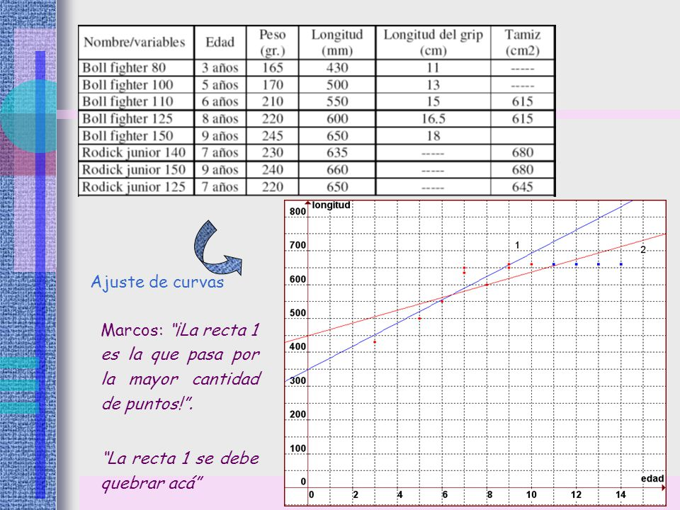 Ajuste de curvas Marcos: ¡La recta 1 es la que pasa por la mayor cantidad de puntos! .