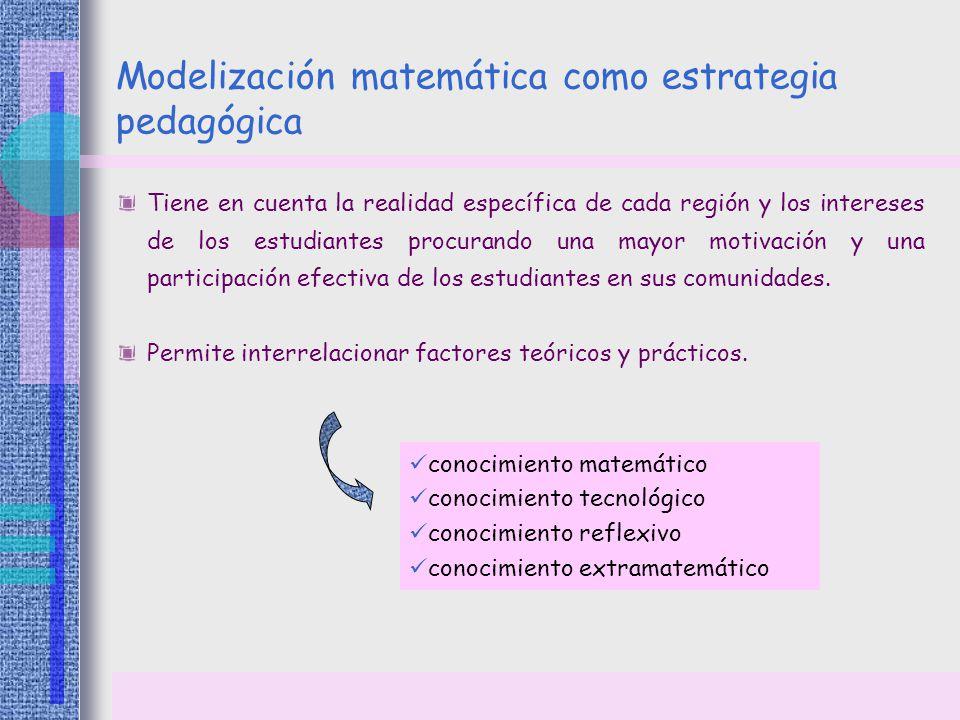 Modelización matemática como estrategia pedagógica