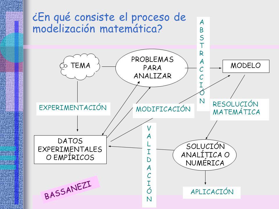 ¿En qué consiste el proceso de modelización matemática