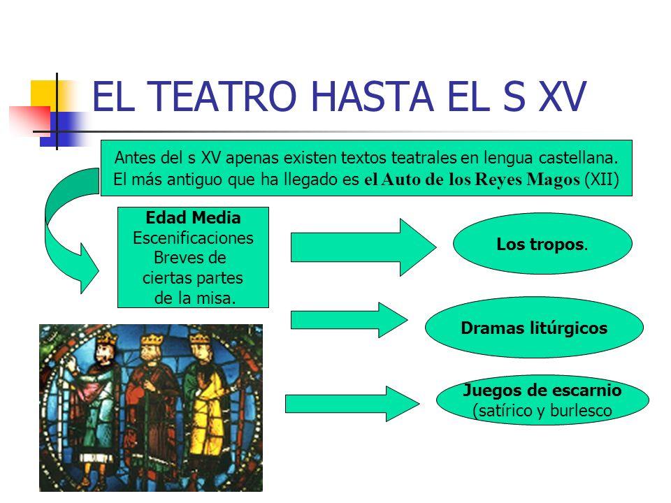 EL TEATRO HASTA EL S XV Antes del s XV apenas existen textos teatrales en lengua castellana.