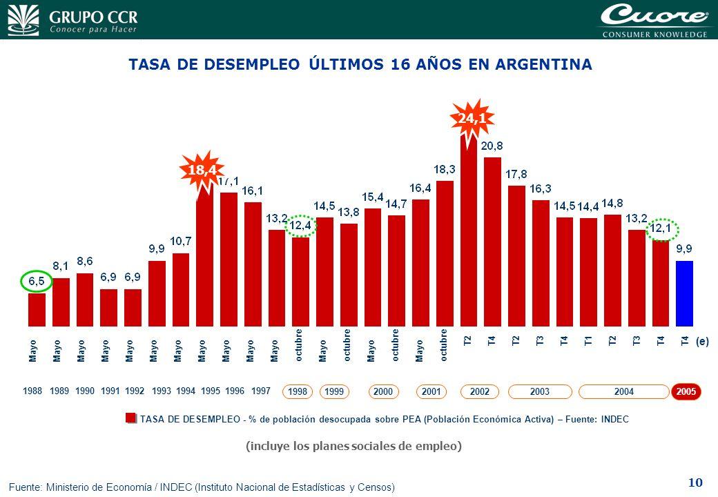 TASA DE DESEMPLEO ÚLTIMOS 16 AÑOS EN ARGENTINA