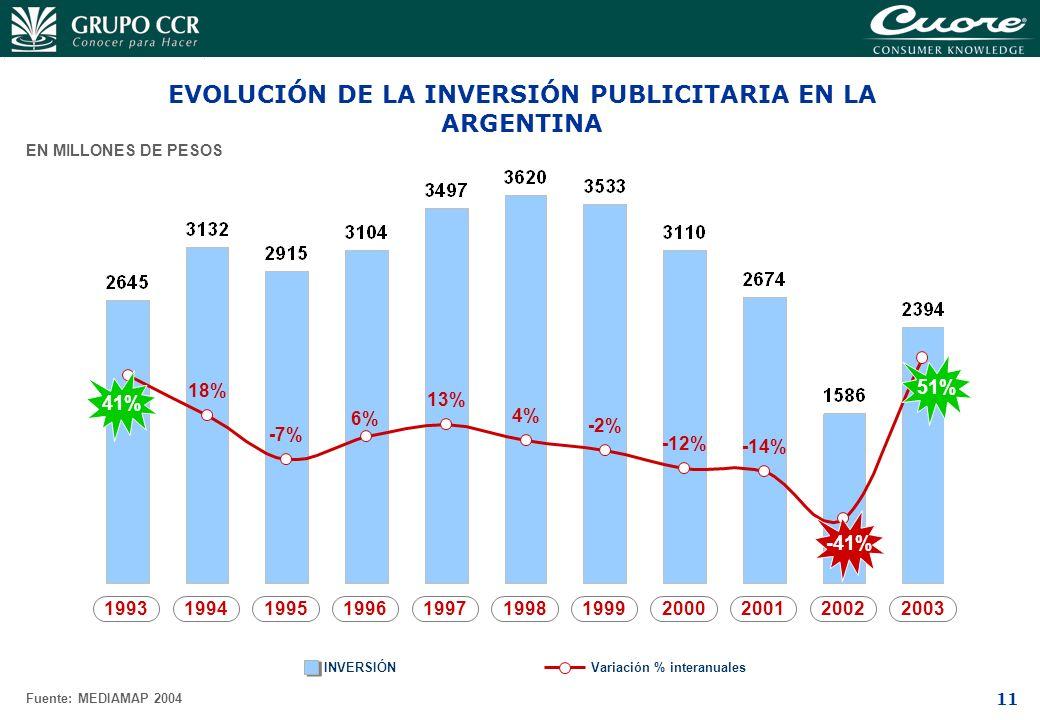 EVOLUCIÓN DE LA INVERSIÓN PUBLICITARIA EN LA ARGENTINA