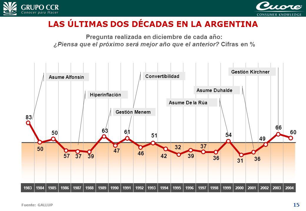 LAS ÚLTIMAS DOS DÉCADAS EN LA ARGENTINA