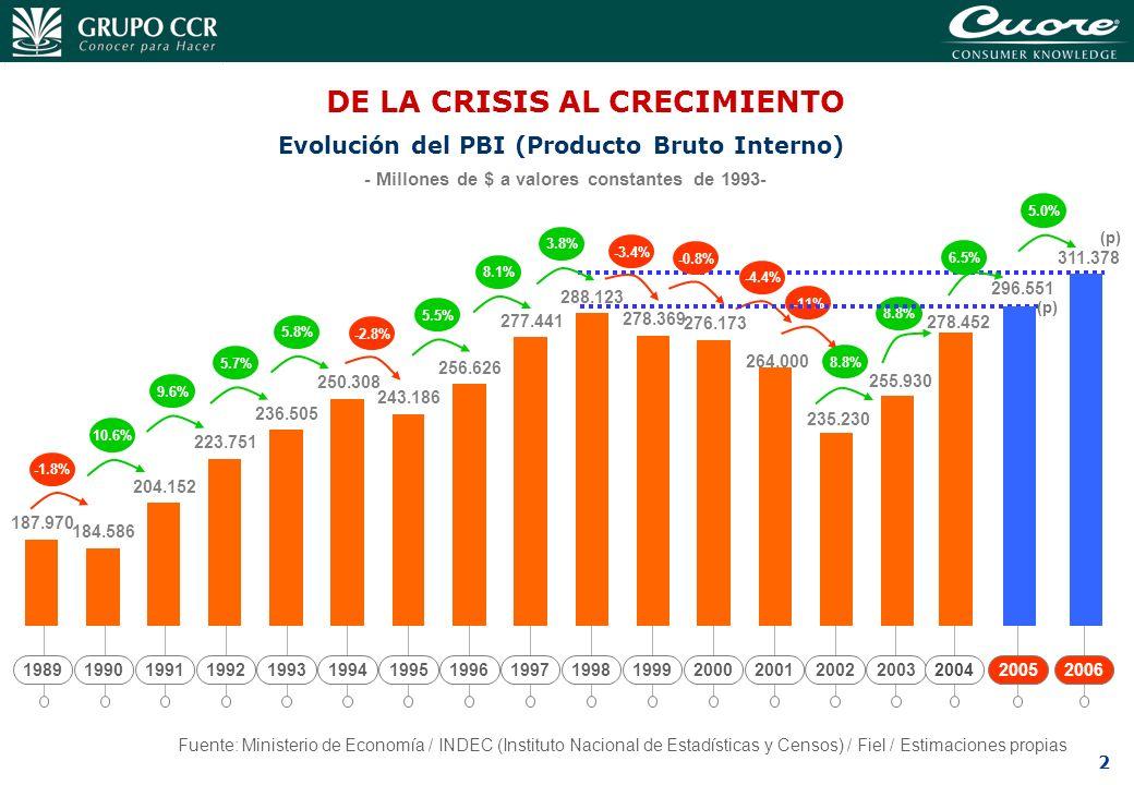 Evolución del PBI (Producto Bruto Interno)