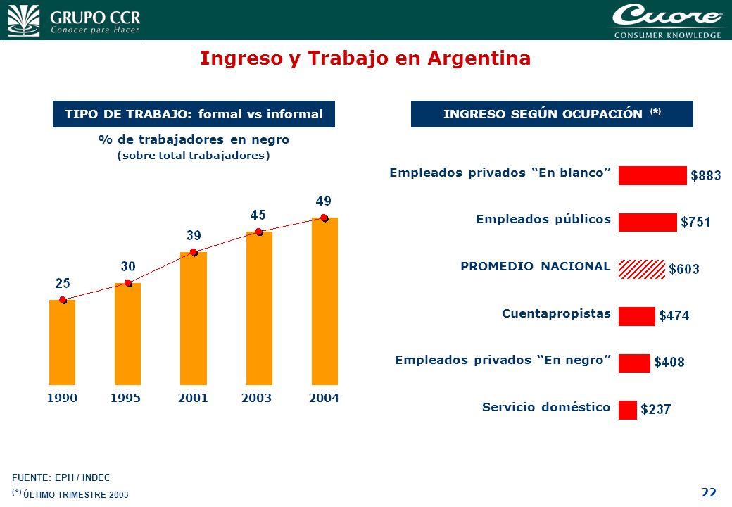 Ingreso y Trabajo en Argentina