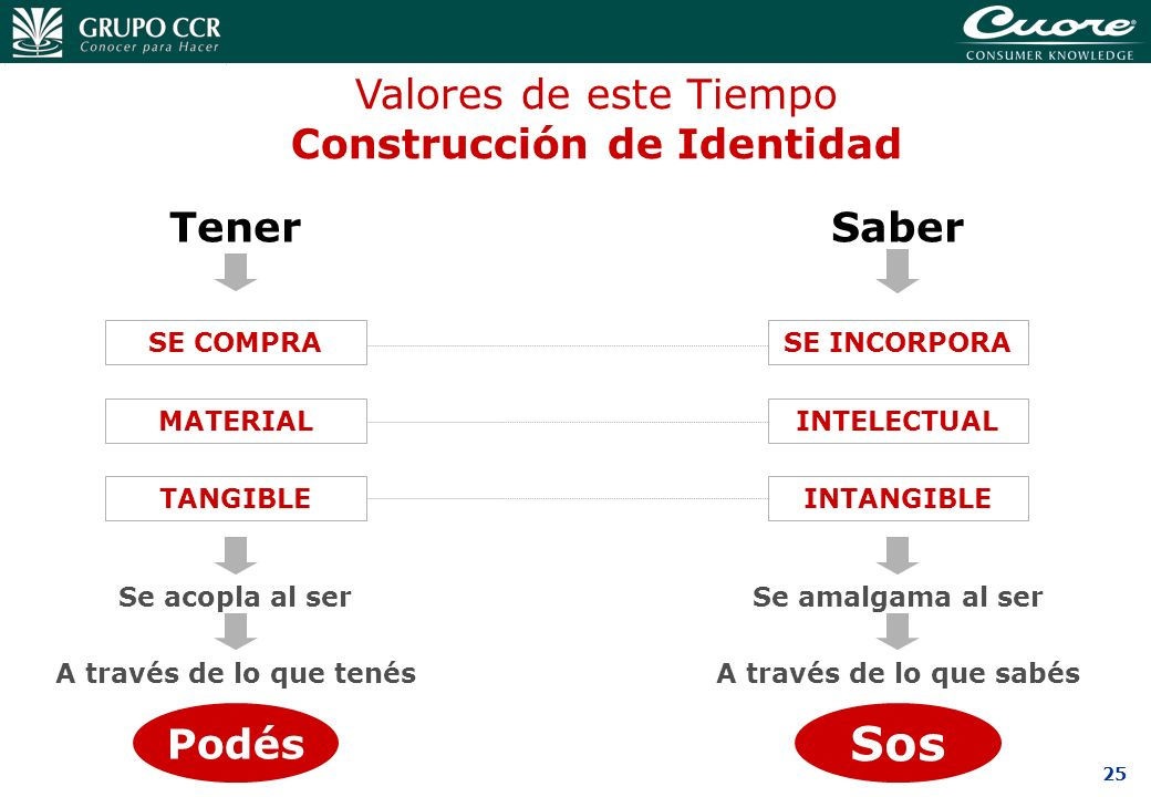 Construcción de Identidad