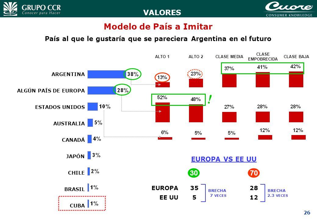 País al que le gustaría que se pareciera Argentina en el futuro