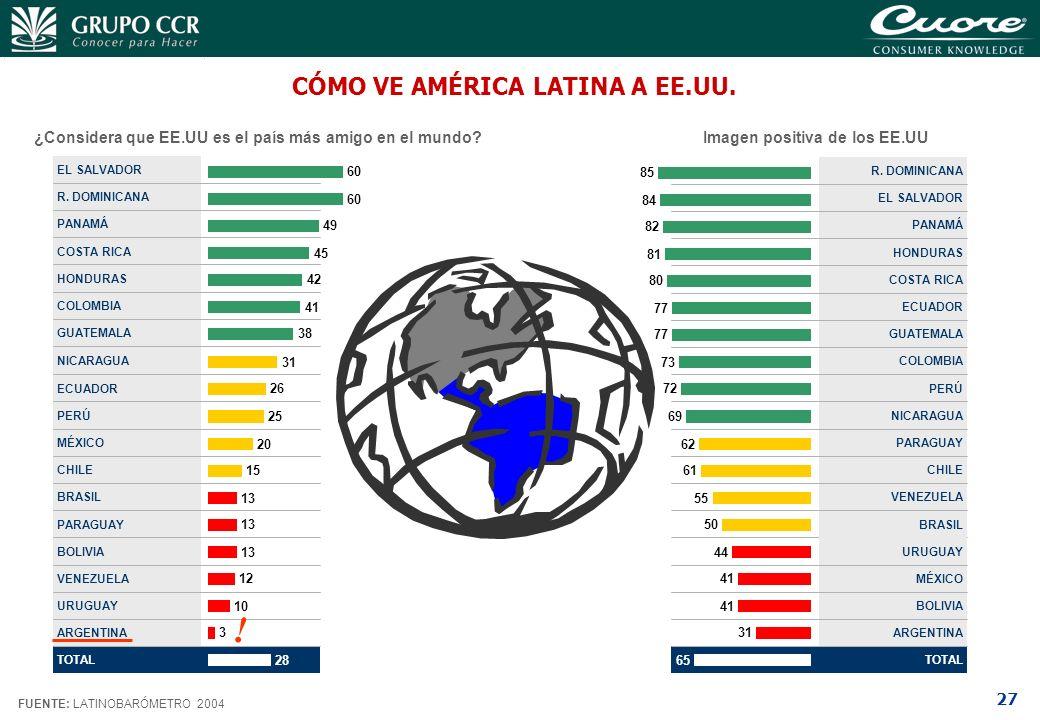 CÓMO VE AMÉRICA LATINA A EE.UU.