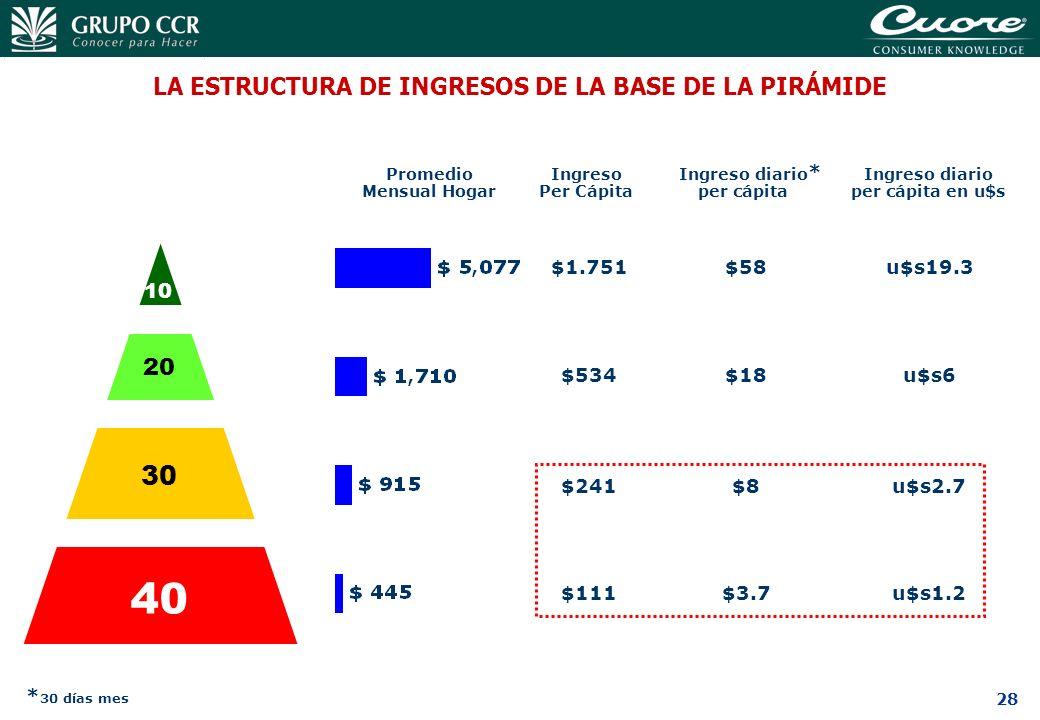 40 30 LA ESTRUCTURA DE INGRESOS DE LA BASE DE LA PIRÁMIDE 20 10 *