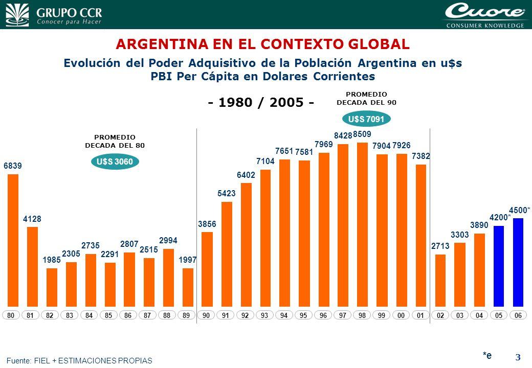 ARGENTINA EN EL CONTEXTO GLOBAL