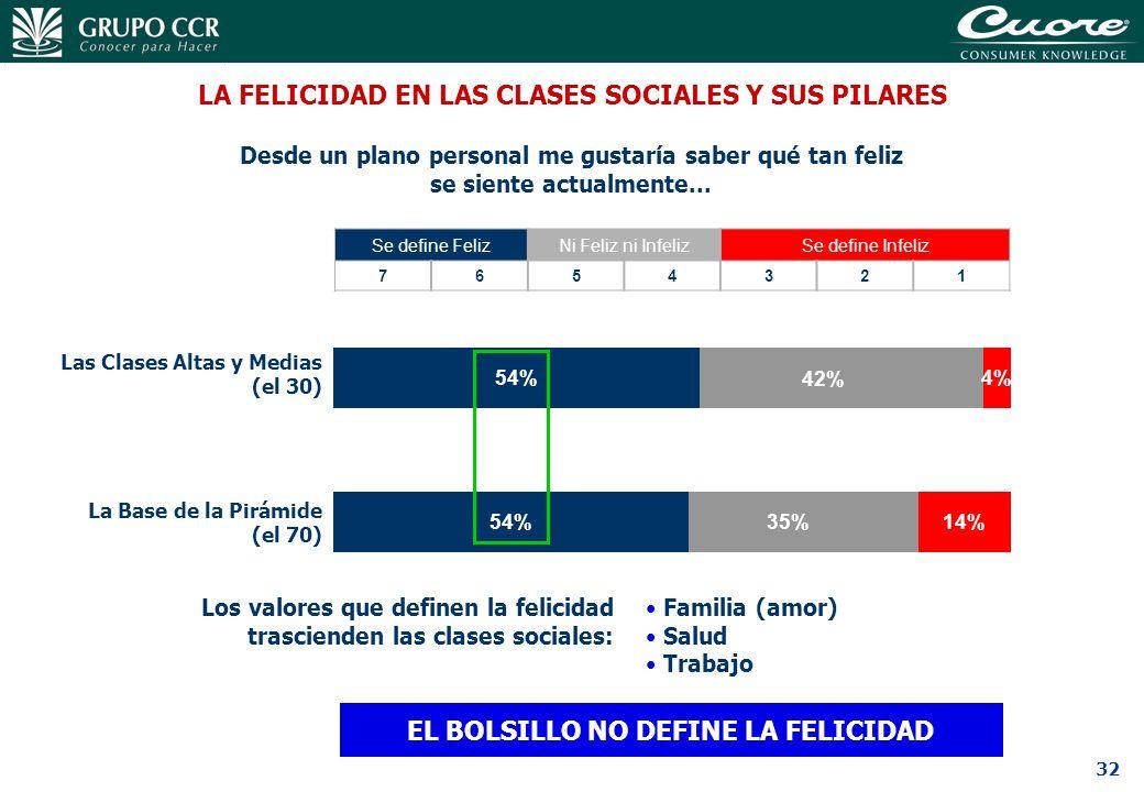 LA FELICIDAD EN LAS CLASES SOCIALES Y SUS PILARES