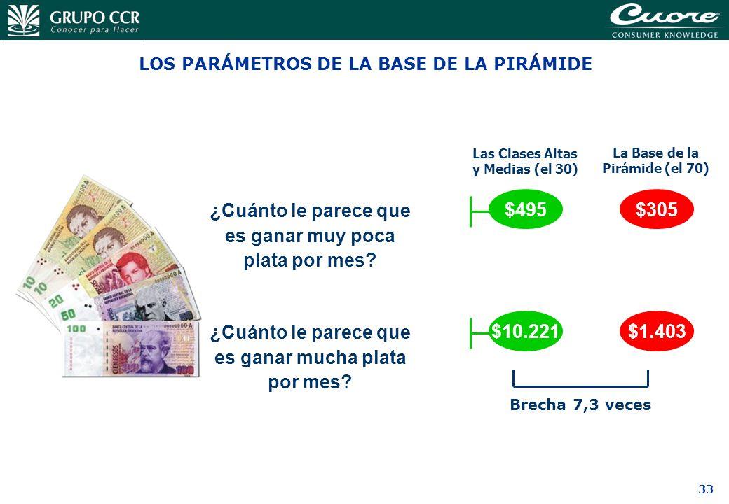 LOS PARÁMETROS DE LA BASE DE LA PIRÁMIDE