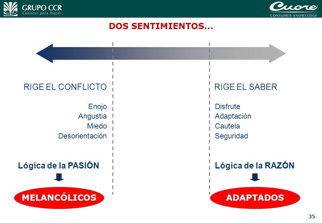 DOS SENTIMIENTOS... RIGE EL CONFLICTO RIGE EL SABER