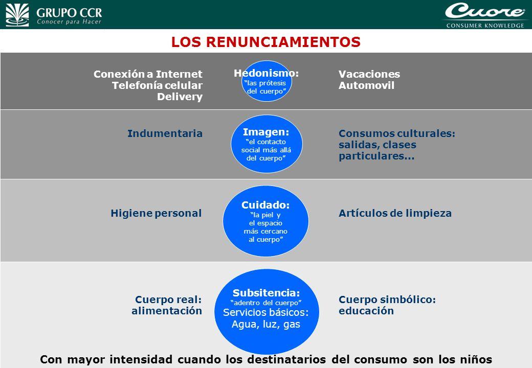 LOS RENUNCIAMIENTOS Hedonismo: las prótesis. del cuerpo Vacaciones. Automovil. Conexión a Internet.