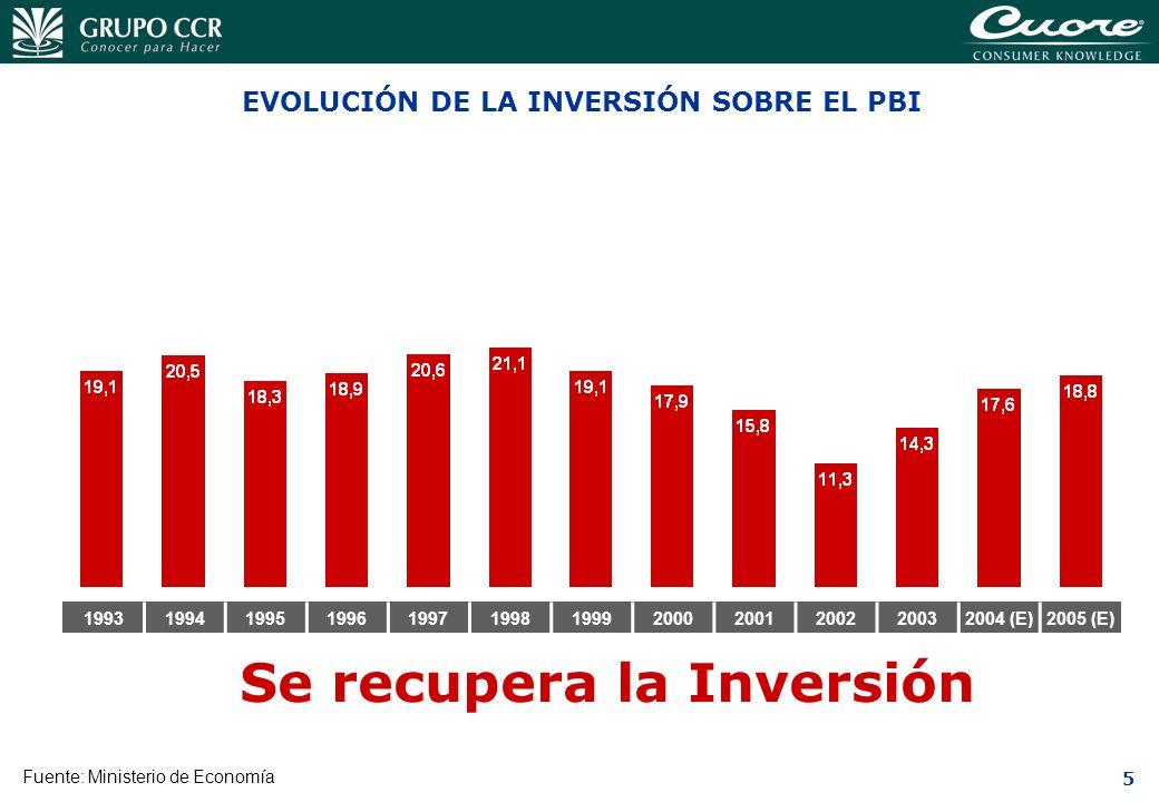 EVOLUCIÓN DE LA INVERSIÓN SOBRE EL PBI