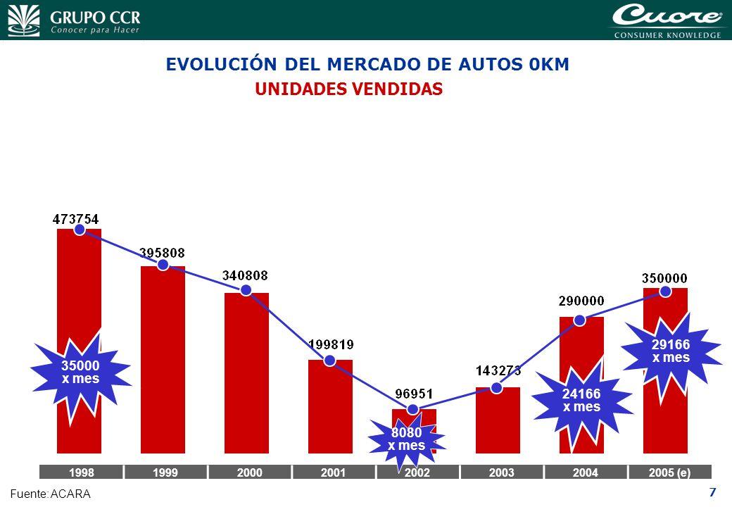 EVOLUCIÓN DEL MERCADO DE AUTOS 0KM