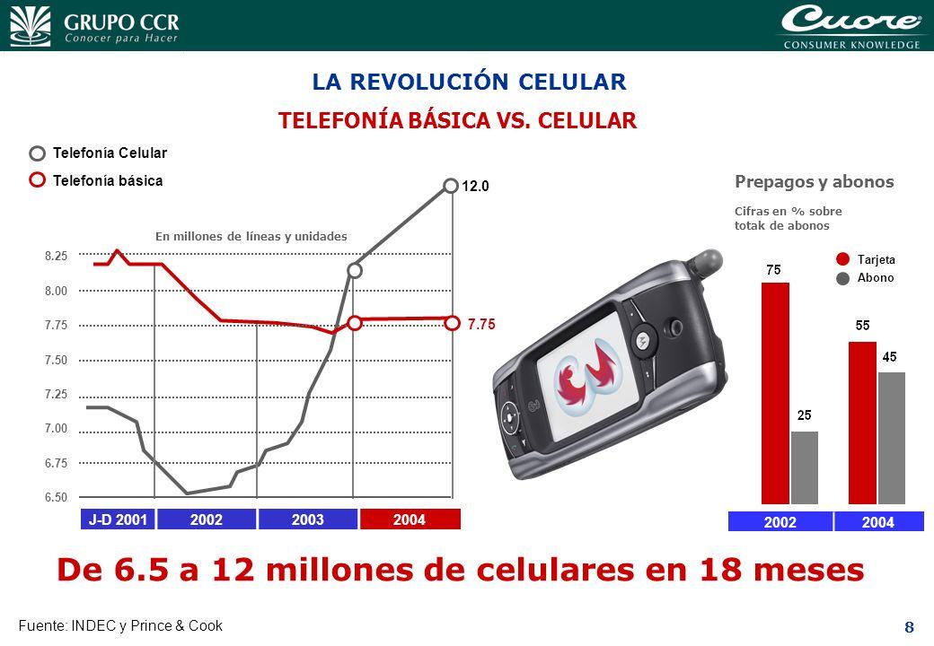 De 6.5 a 12 millones de celulares en 18 meses