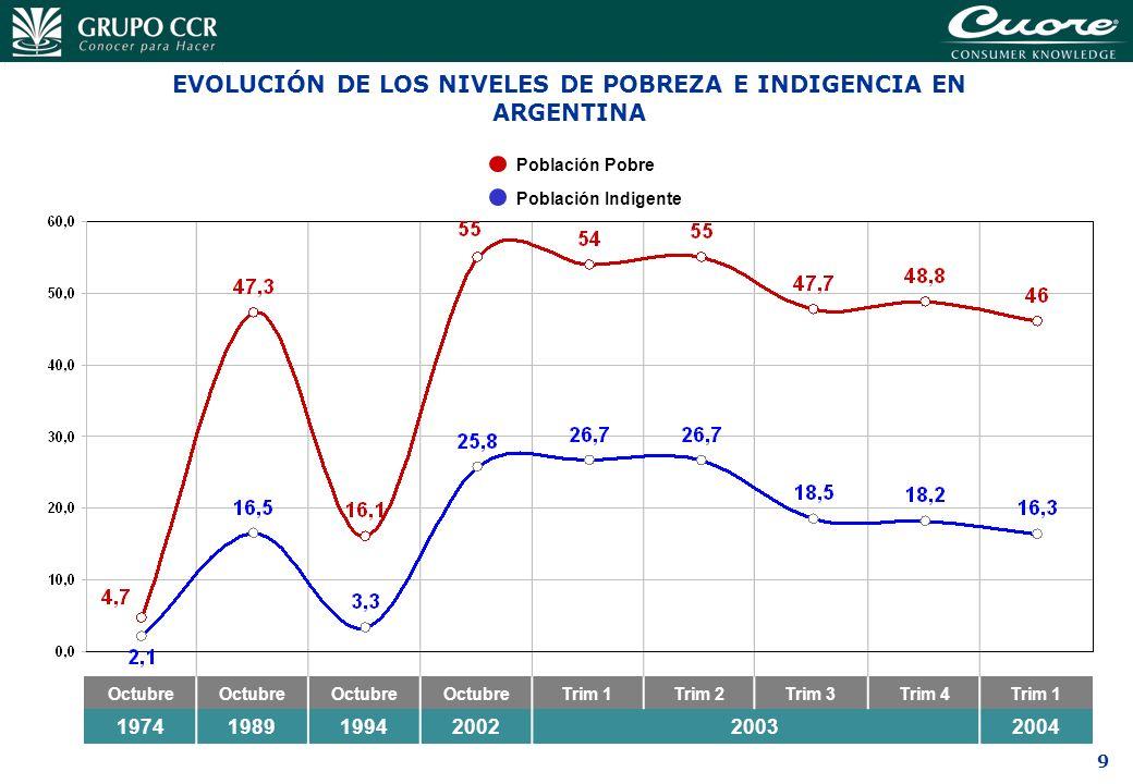 EVOLUCIÓN DE LOS NIVELES DE POBREZA E INDIGENCIA EN ARGENTINA
