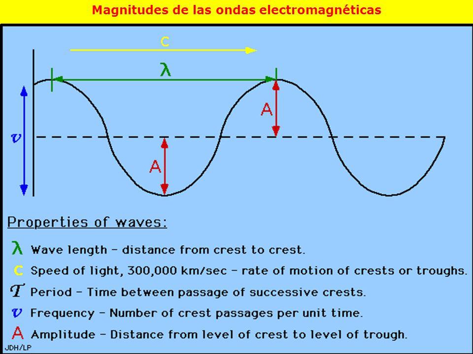 Magnitudes de las ondas electromagnéticas