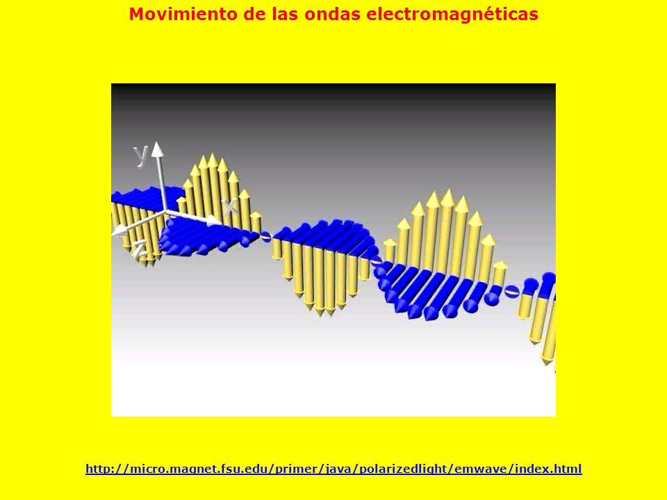 Movimiento de las ondas electromagnéticas