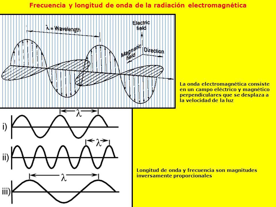 Frecuencia y longitud de onda de la radiación electromagnética