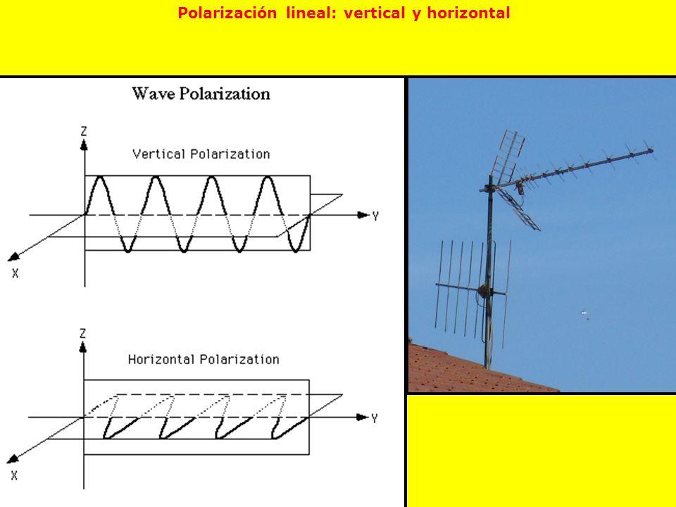 Polarización lineal: vertical y horizontal