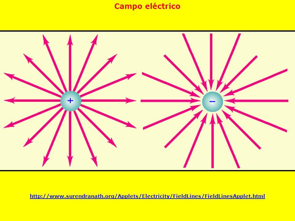 Campo eléctrico http://www.surendranath.org/Applets/Electricity/FieldLines/FieldLinesApplet.html