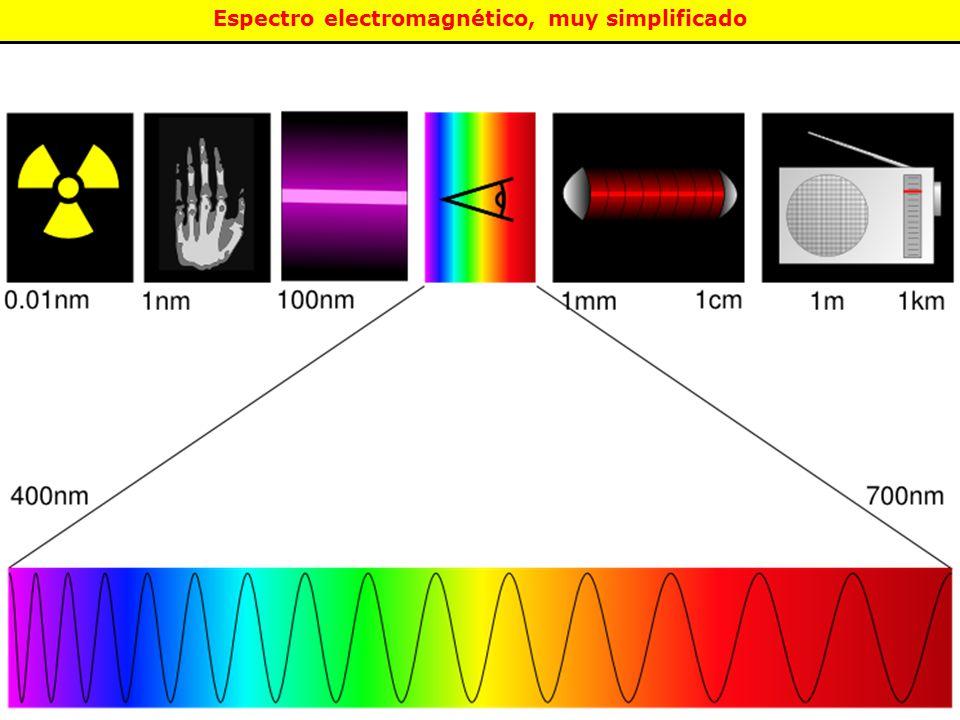 Espectro electromagnético, muy simplificado