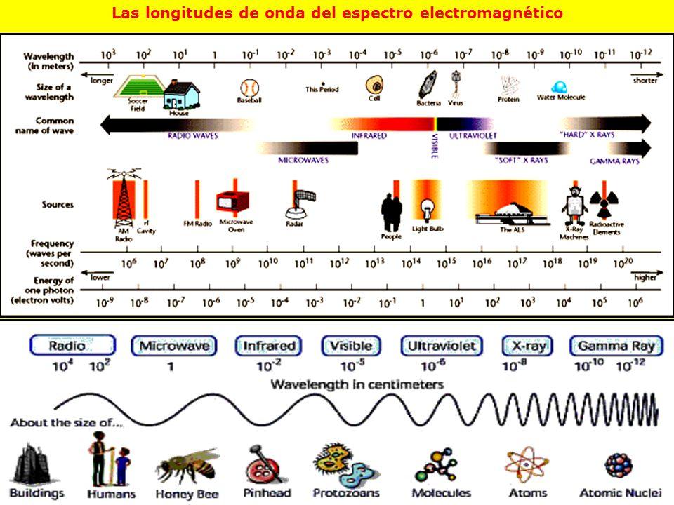 Las longitudes de onda del espectro electromagnético