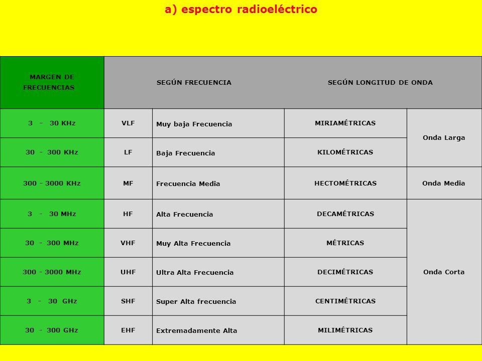 a) espectro radioeléctrico