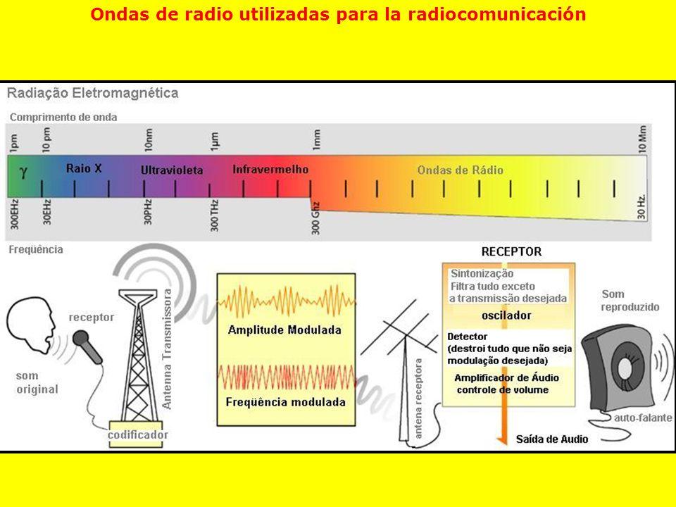 Ondas de radio utilizadas para la radiocomunicación