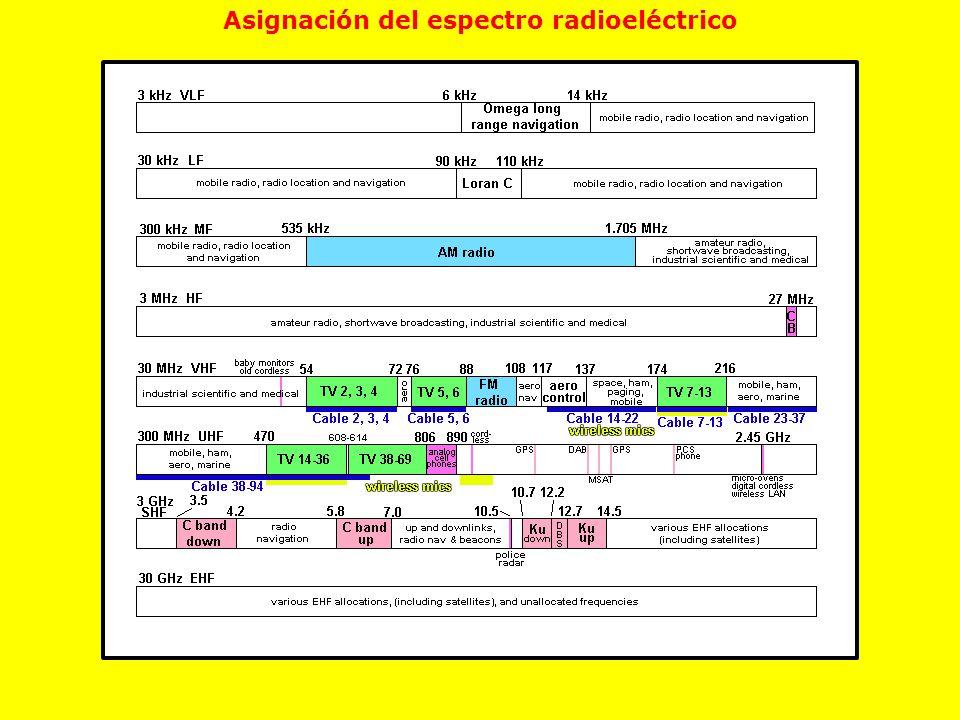 Asignación del espectro radioeléctrico