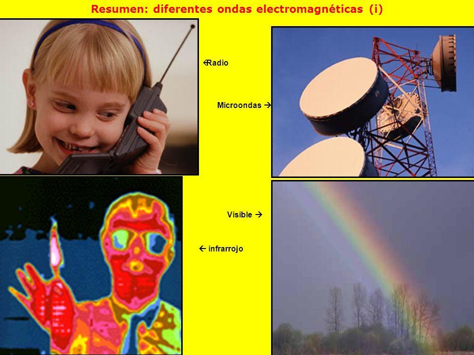 Resumen: diferentes ondas electromagnéticas (i)