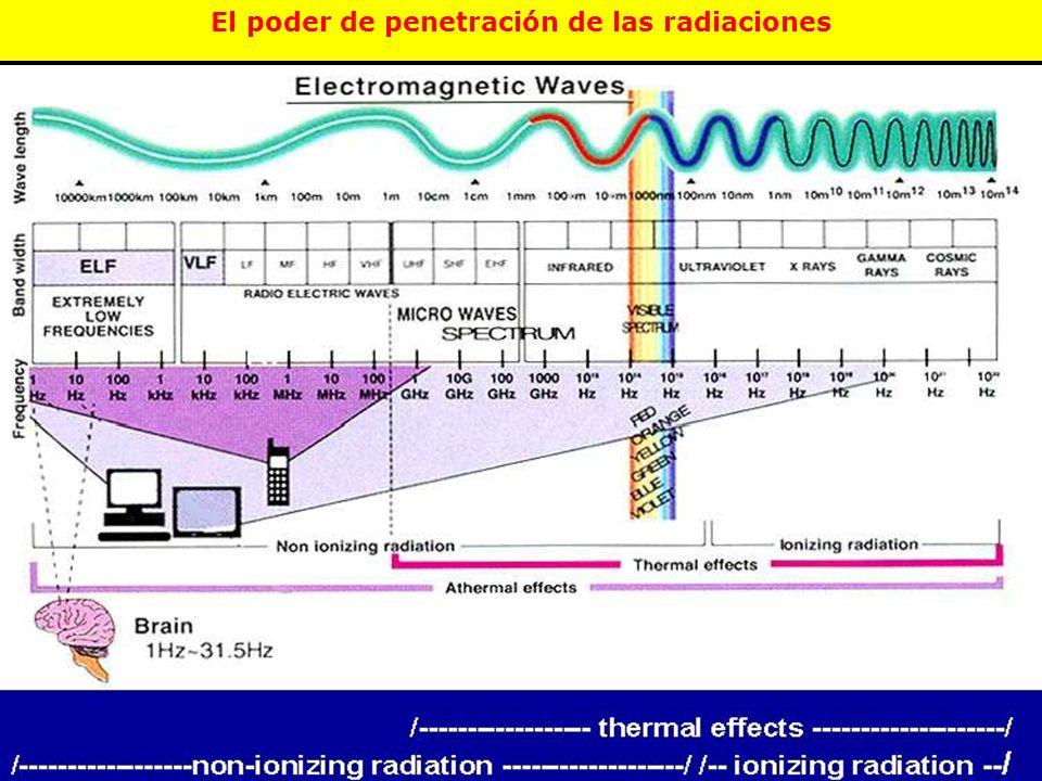 El poder de penetración de las radiaciones