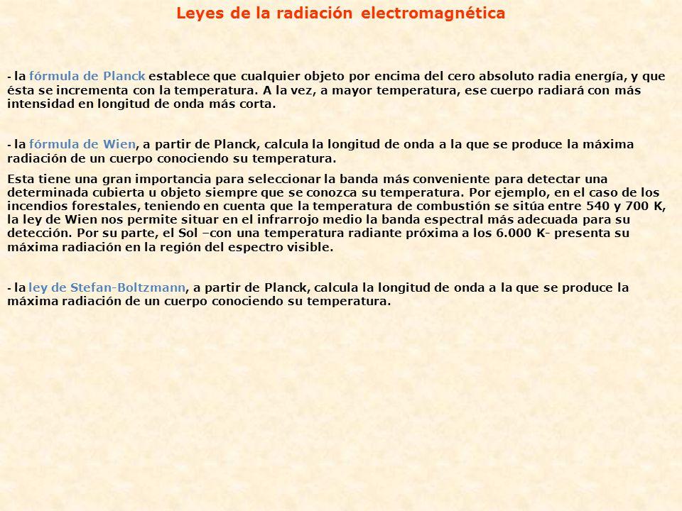 Leyes de la radiación electromagnética