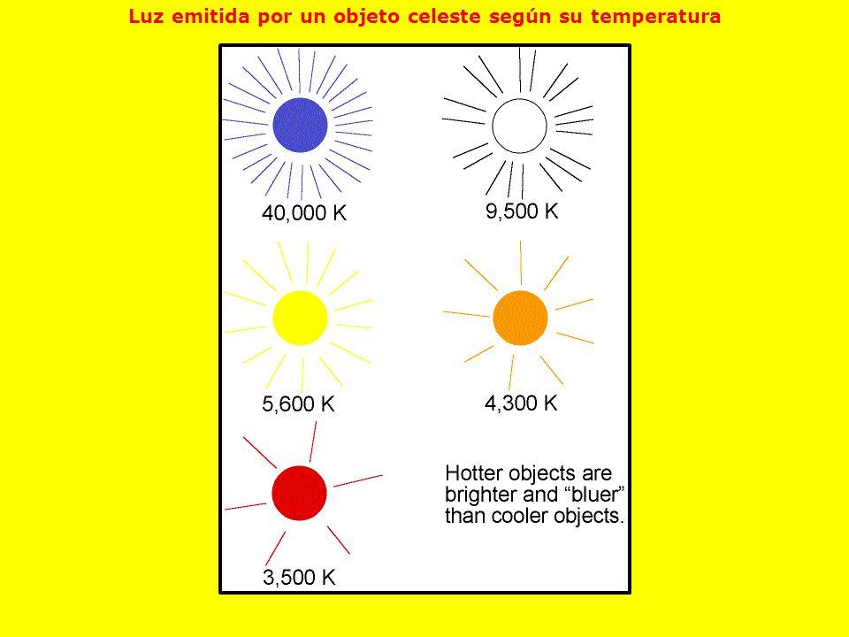 Luz emitida por un objeto celeste según su temperatura