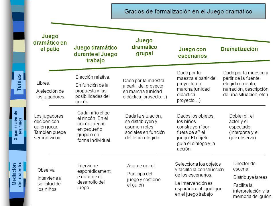 Grados de formalización en el Juego dramático