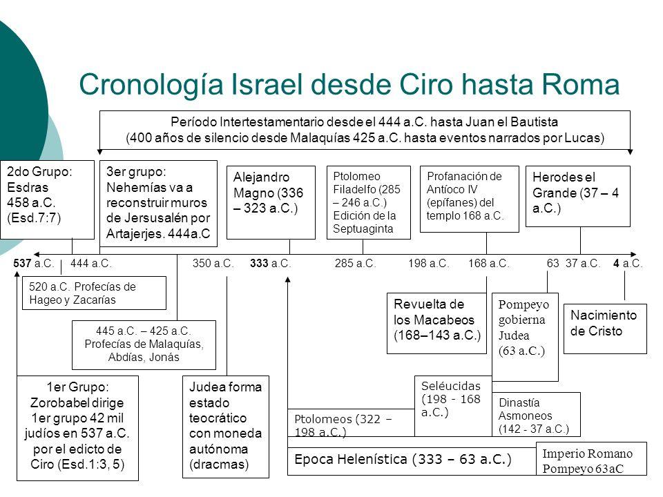 Cronología Israel desde Ciro hasta Roma