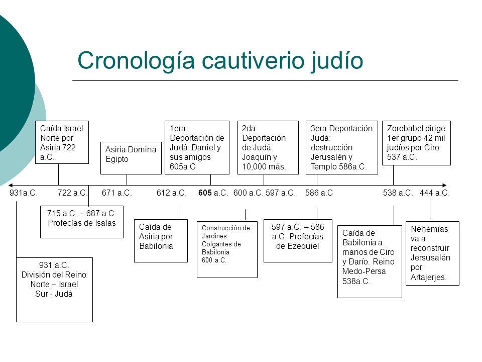 Cronología cautiverio judío